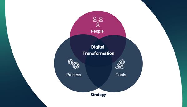 Digital Transformation A Change Management Perspective T
