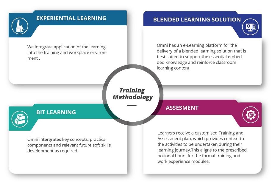 Omni Development Stack Training Methodology