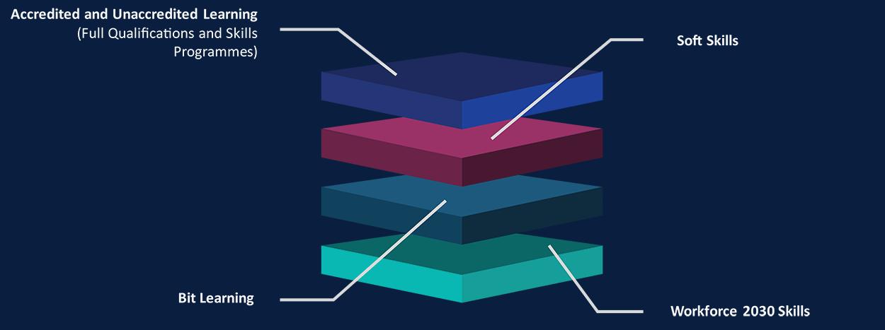 development stack model