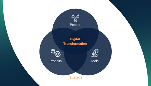 Digital Transformation Strategy A CEO Perspective