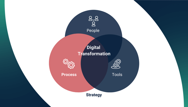 Digital Transformation An Operations Perspective T