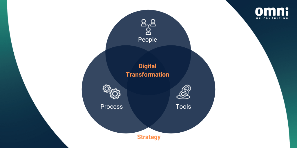 Digital Transformation Strategy 5 Key Lessons
